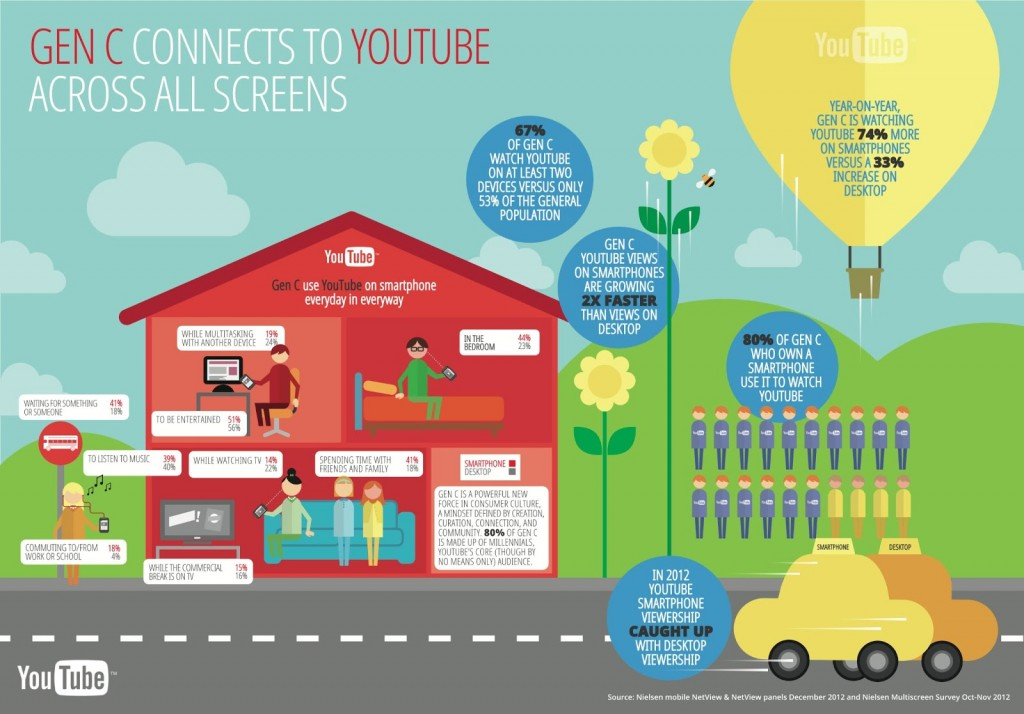 gen c connects on all screens on youtube infographic copy 1024x714 1 - Así son los usuarios de Youtube en España.