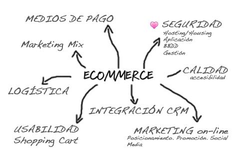 diagrama ecommerce1 1 - Diferénciate en tu tienda online o proyecto e-commerce