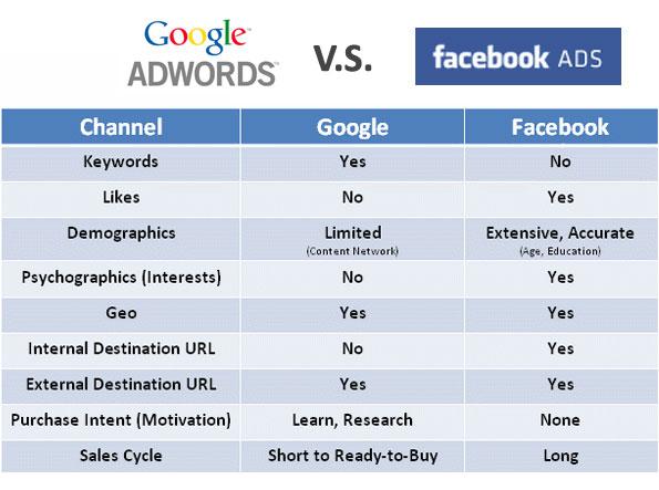 google adwords facebook ads1 2 - Google Adwords y Facebook Ads