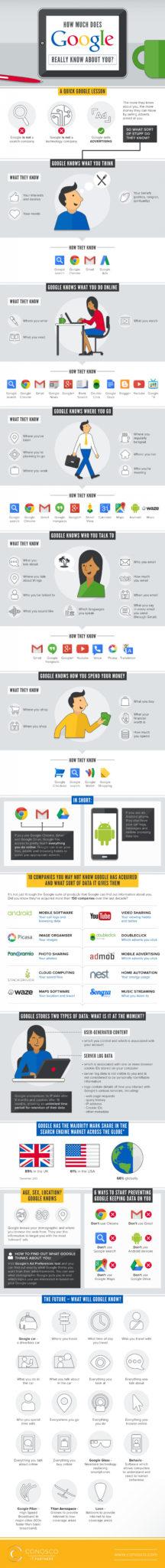 que-sabe-google-sobre-nosotros-infografia