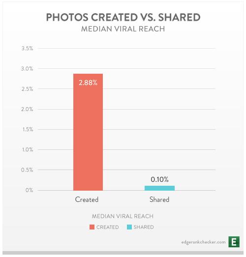 redes sociales contenido funciona mejor hecho que compartido