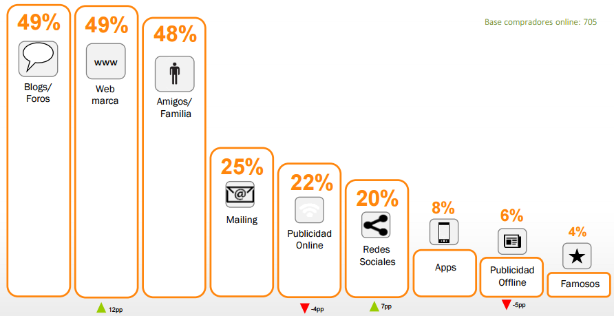 Datos eCommerce en 2016_influenciadores