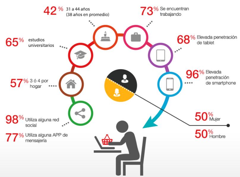 Datos eCommerce en 2016_perfilcomprador